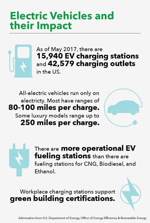 Electric Vehicles and their Impact. As of May 2017, there are 15,490 EV charging stations and 42,579 charging outlets in the US. All-electric vehicles run only on electricity. Most have ranges of 80-100 miles per charge. Some luxury models range up to 250 miles per charge. There are more operational EV fueling stations than there are fueling stations for CNG, Biodiesel, and Ethanol. Workplace charging stations support green building certifications. Information from U.S. Department of Energy, Office of Energy Efficiency & Renewable Energy.