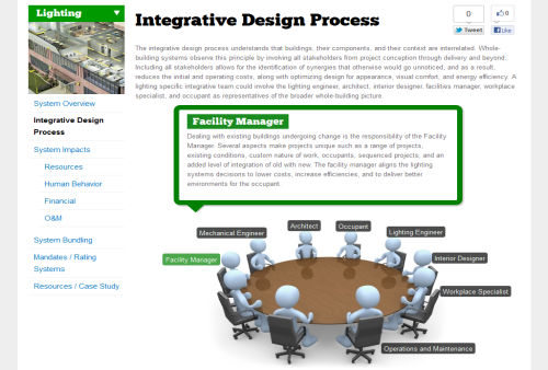 Integrative process best practices and communication strategies