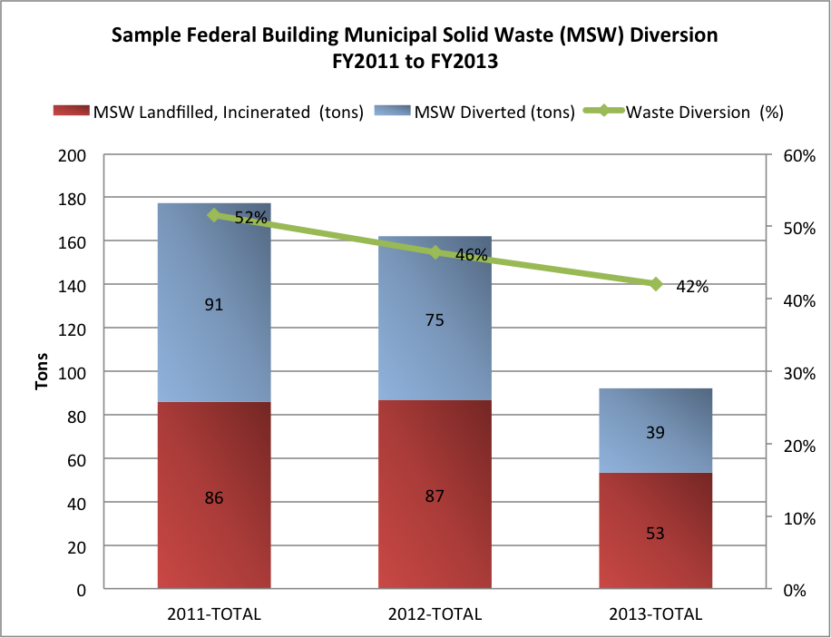 Sample Federal Building Municipal Solid Waste (MSW) Diversion FY2011 to FY2013