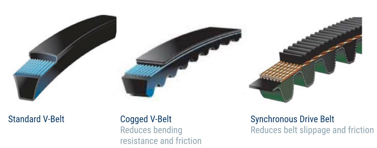 Replace Ventilation Fan Drive Belts with Cogged or Synchronous Belts