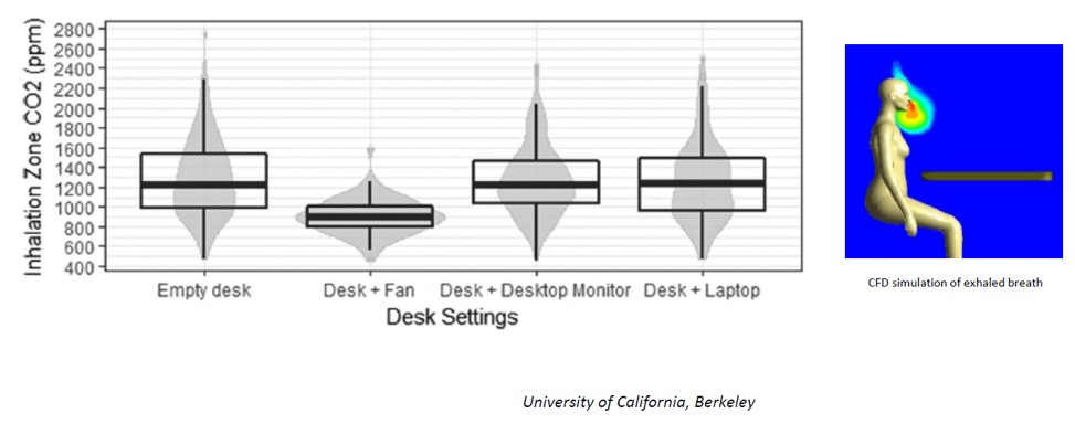 Plot of Inhalation Zone CO2 (ppm) for empty desk (1200 mean), Desk and Fan (900 mean), Desk and Desktop Monitor (1200 mean), and Desk and Laptop (1200 mean). Desk and Fan has a smaller range as well.
