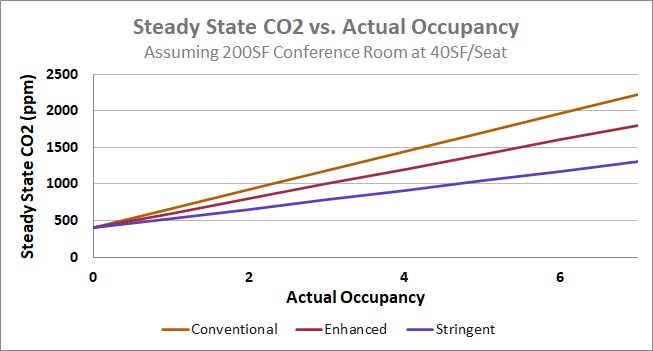 Graph showing steady state CO2 versus actual occupancy, assuming a 200 square foot conference room at 40 square feet per seat. Steady state CO2 rises the fastest at conventional ventilation rates, moderately at enhanced ventilation rate, and more slowly at stringent ventilation rates.