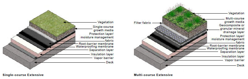 Extensive Green Roof Types