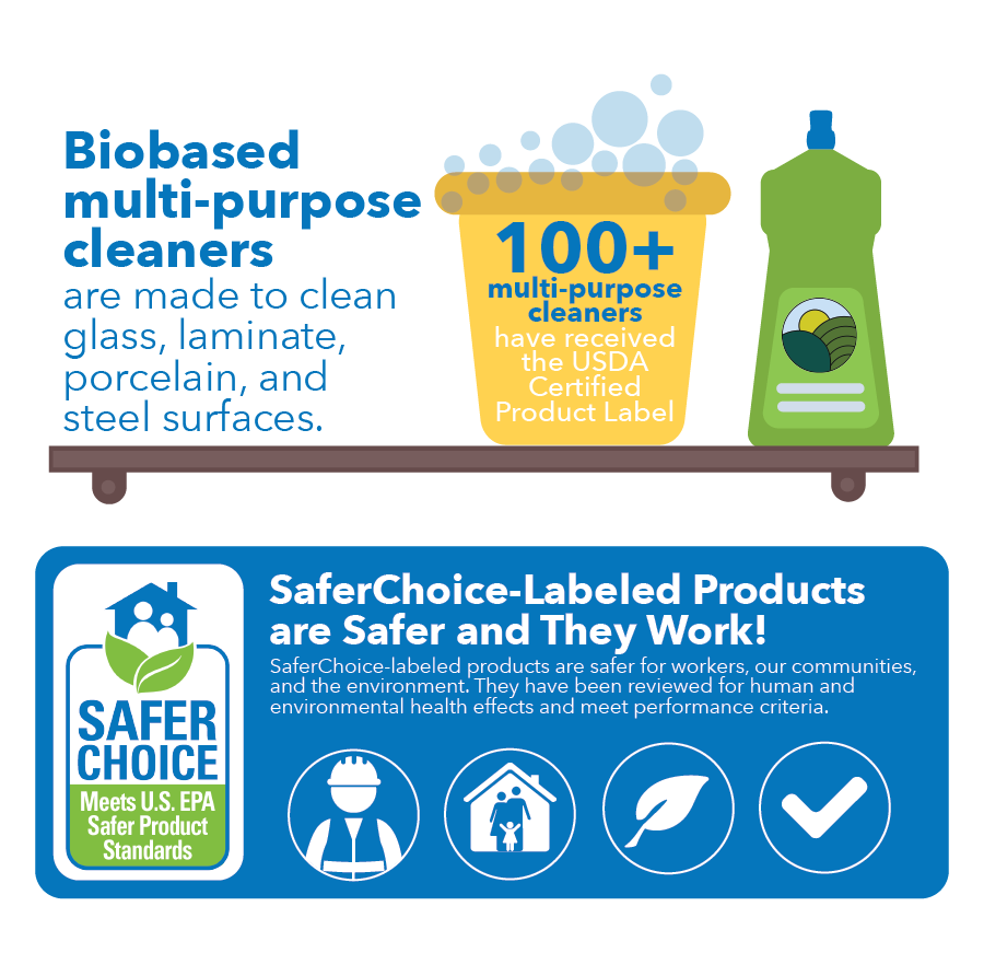 Biobased multi-purpose cleaners are made to clean glass, laminate, porcelain, and steel surfaces. 100+ multi-purpose cleaners have received the USDA Certified Product Label. SaferChoice-Labeled Products are Safer and They Work! SaferChoice-labeled products are safer for workers, our communities, and the environment. They have been reviewed for human and environmental health effects and meet performance criteria.