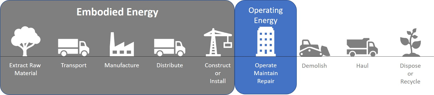 Operating energy includes only the Operate/Maintain/Repair phase.