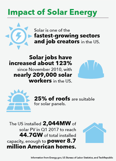 Impact of Solar Energy. Solar is one of the fastest-growing sectors and job creators in the US. Solar jobs have increased about 123% since November 2010, with nearly 209,000 solar workers in the US. 25% of roofs are suitable for solar panels. The US installed 2,044MW of solar PV in Q1 2017 to reach 44.7GW of total installed capacity, enough to power 8.7 million American homes. Information from Energy.gov, US Bureau of Labor Statistics, and TechRepublic.