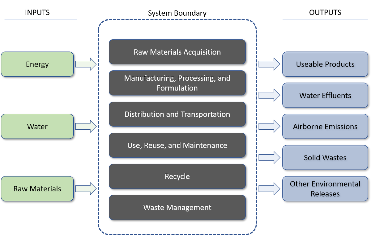 Flowchart showing a life cycle system boundary. The inputs are energy, water, and raw materials. These lead to the system boundary, which includes raw material acquisition; manufacturing, processing, and formulation; distribution and transportation; use, reuse, maintenance; recycle; and waste management. The outputs are useable products, water effluents, airborne emissions, solid wastes, and other environmental releases.