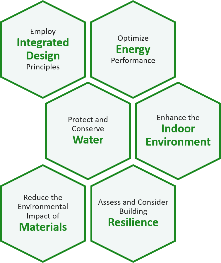 Decorative image of the six Guiding Principles