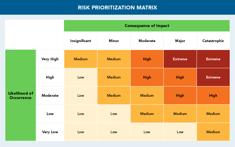 PrioritizationMatrix