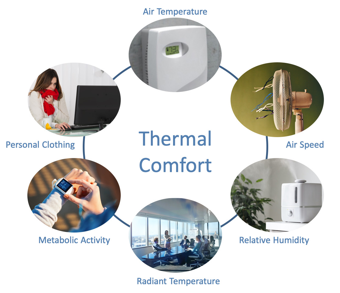 The Six Factors Affecting Individual Thermal Comfort: Air Temperature, Air Speed, Relative Humidity, Radiant Temperature, Metabolic Activity, and Personal Clothing
