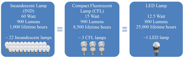 Number of Lamps Needed to Supply 20 Million Lumen-Hours