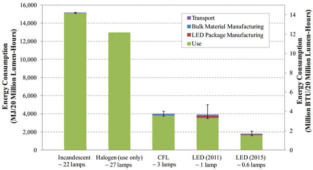 Lca Example Light Emitting Diodes Leds Gsa Sustainable